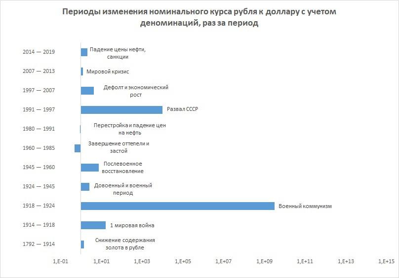 Периоды изменения курса рубля с 1792 по 2019 годы