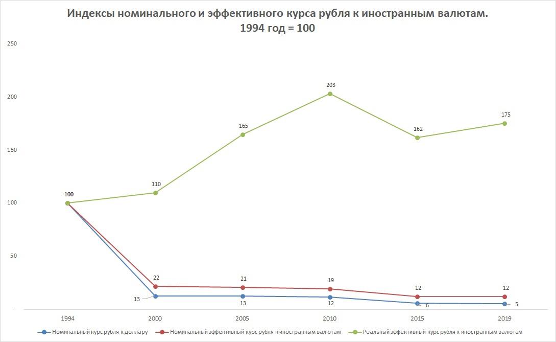 Номинальный и эффективный курс рубля