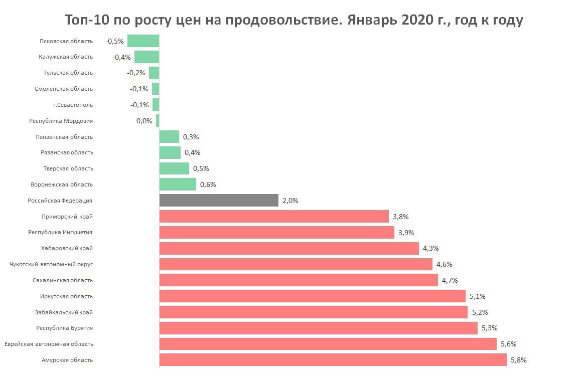 Рост цен на продукты в регионах России в 2020 году